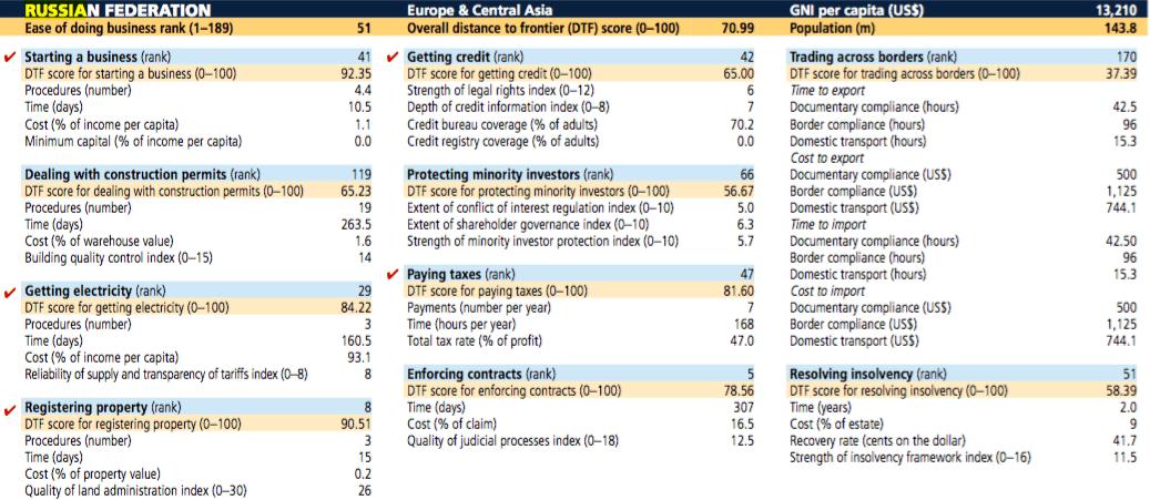 Auszug aus dem Doing Business-Bericht für Russland