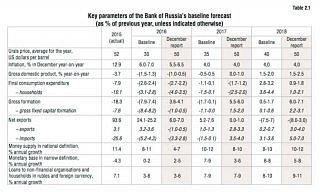 Bericht der Zentralbank der RF von März 2016