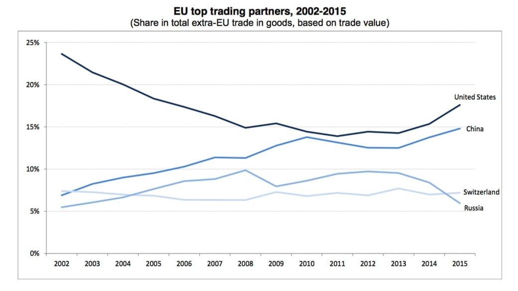 Wichtigste Handelspartner der EU 2015