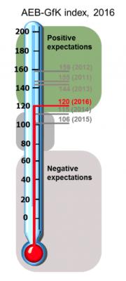 AEB-Geschäftsbarometer 2016