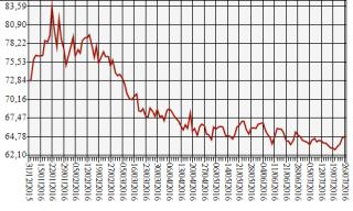 Entwicklung des Dollar-Rubel-Wechselkurses der russischen Zentralbank vom 31. Dezember 2015 bis zum 26. Juli 2016.