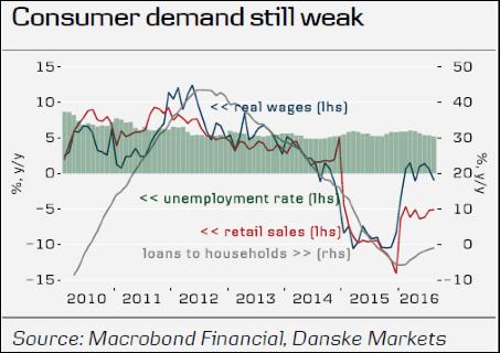 Consumer demand still weak