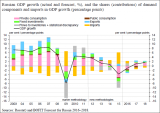 russia-gdp-growth-actual-and-forecast