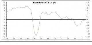 Russisches BIP