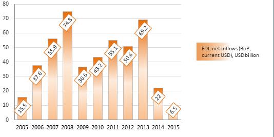 Ausländische Direktinvestitionen in Russland.