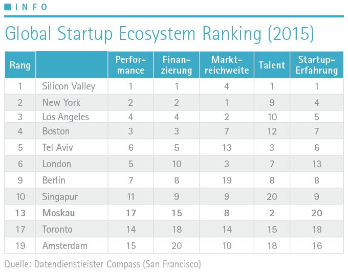 Tabelle Startups