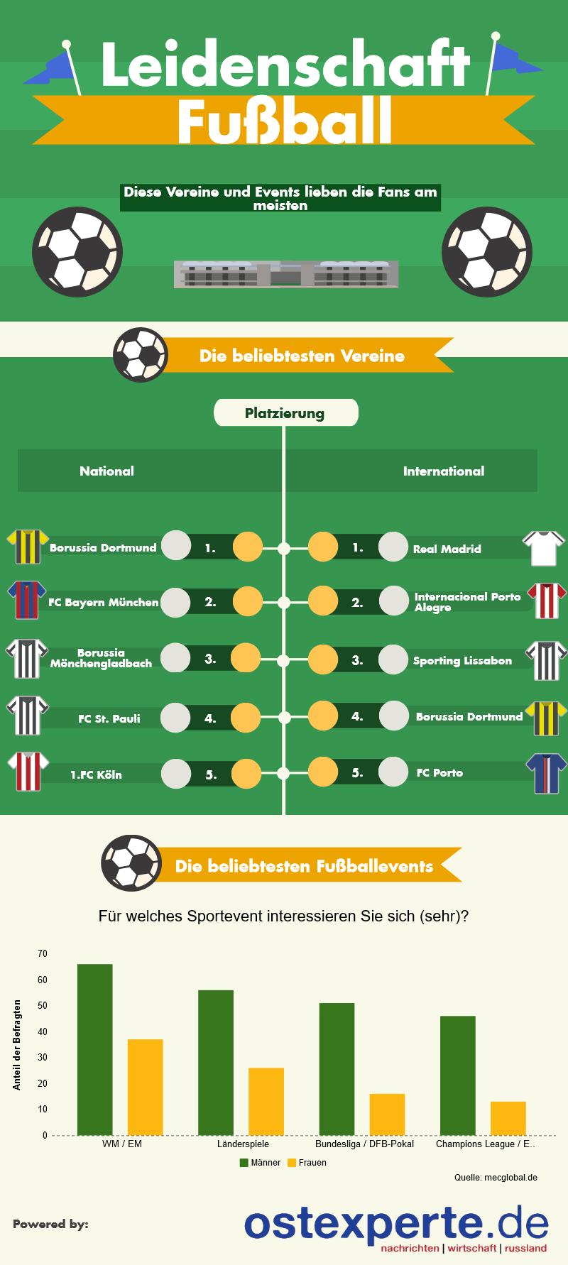 Infografik zu den beliebtesten Fußballvereinen und Sportevents