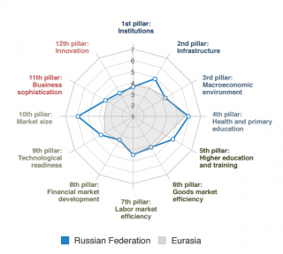 Chart: Rosamond Hutt (World Economic Forum): 6 things to know about Russia's economy; 13.12.16