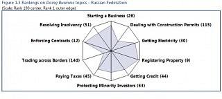 World Bank: Doing Business 2017 – Economy Profile – Russian Federation; 129 Seiten, 25.10.2016