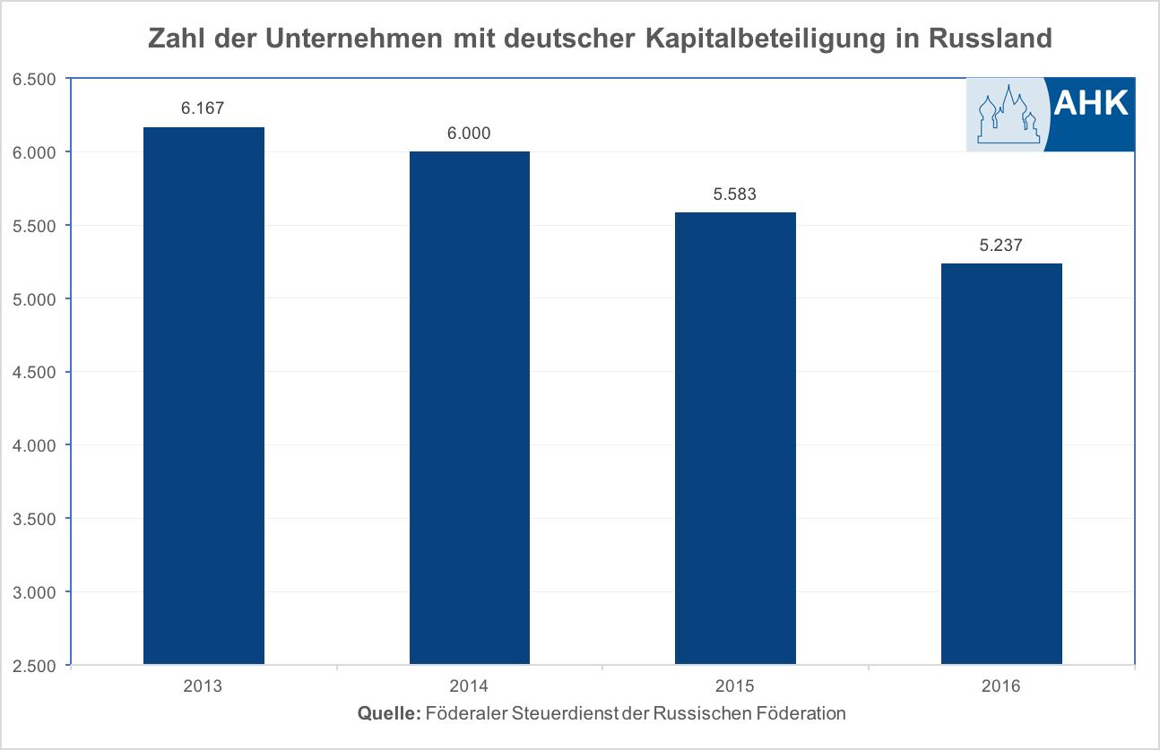 Zahl der deutschen Unternehmen in Russland gesunken