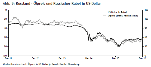 Russland - Ölpreis und Russisches Rubel in US-Dollar