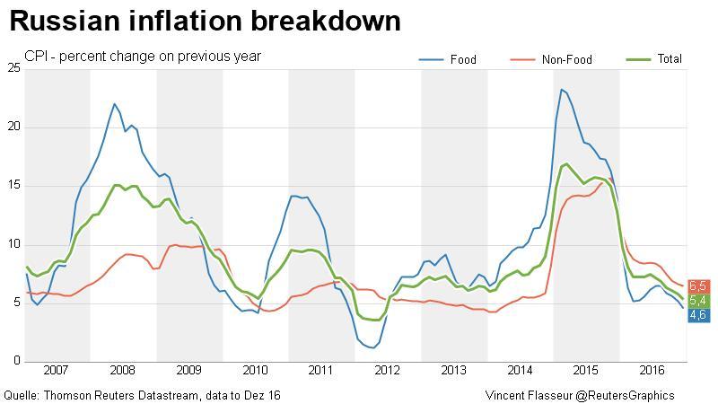 Inflationstempo im Jahresverlauf mehr als halbiert