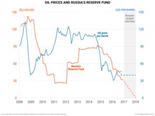 Hoffen auf anhaltend hohe Ölpreise