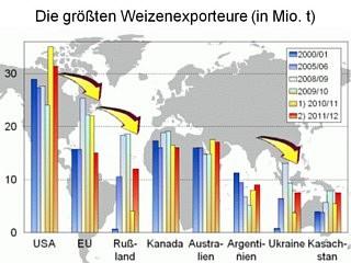 Weizenexport Russland