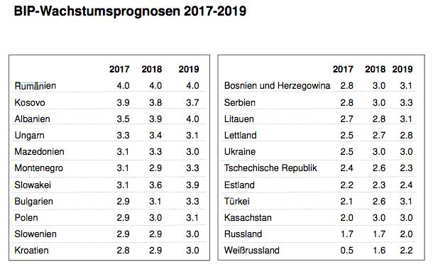 Rumänien wächst doppelt so stark wie Russland