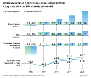 Chart: Anton Feinberg: Economic Development Ministry predicted economic slowdown without reforms; rbc.ru, 06.04.2017