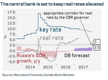 Quellen: Vladimir Miklashevsky (Danske Bank): USD/RUB – playing geopolitics; FXForecastUpdate, 18.04.2017; CBR rate decision preview: cutting further, 25.04.2017