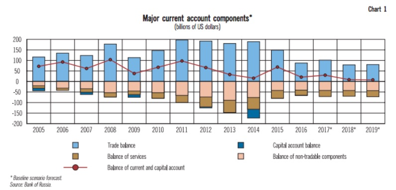 Major current account components