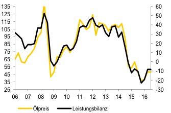 Ölpreis in USD pro Barrel und Leistungsbilanz in Mrd. USD, Quartalsdaten.