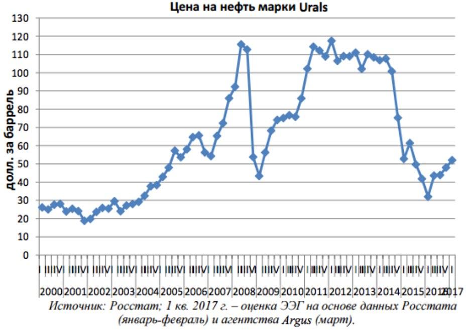 Urals-Ölpreis (Dollar/Barrel)