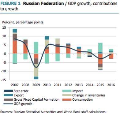 Reales Wachstum des Bruttoinlandsprodukts in Prozent (schwarze Linie) und Wachstumsbeiträge der Verwendungsbereiche in Prozentpunkten