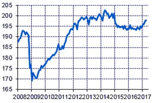 Vnesheconombank-Index des realen Bruttoinlandsprodukts (saison- und kalenderbereinigt)