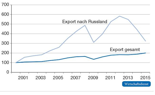 Wie viele einwohner hat russland 2015