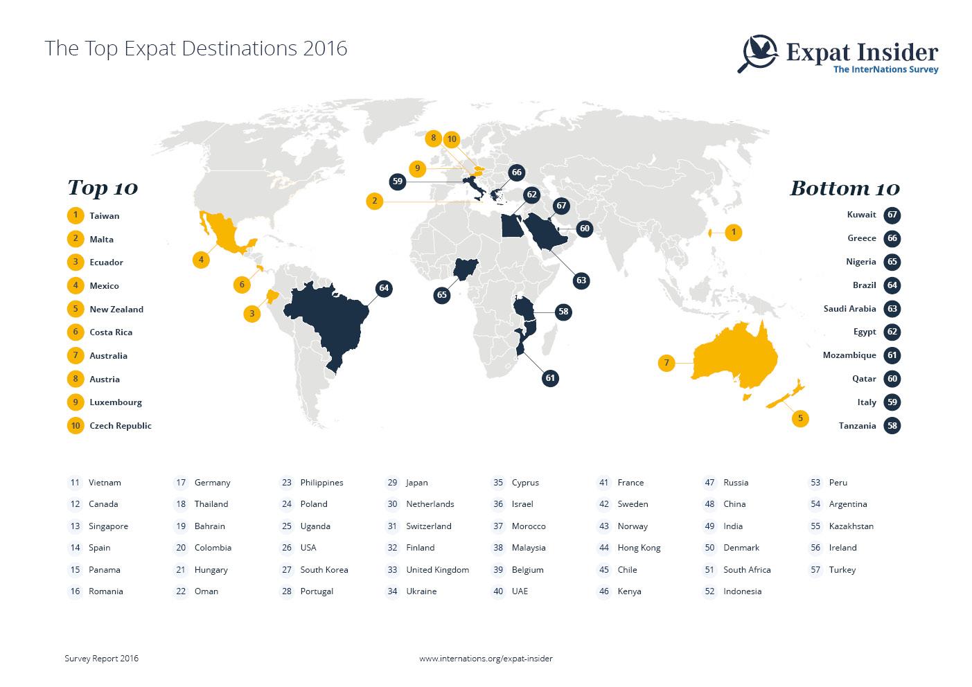 Beliebteste Länder bei Expats