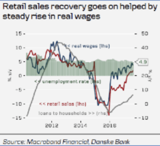 Retail Sales Recovery Goes on Helped by Steady Rise in Real Wages